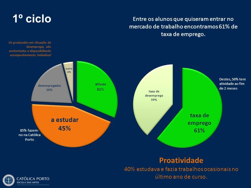 1º ciclo Entre os alunos que quiseram entrar no mercado de trabalho encontramos 61% de taxa de emprego. 85% fazem- no na Católica Porto Proatividade 4