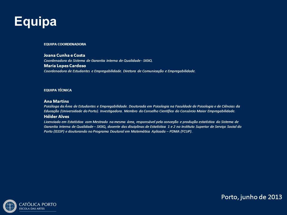 Equipa EQUIPA COORDENADORA Joana Cunha e Costa Coordenadora do Sistema de Garantia Interna de Qualidade - SIGIQ. Maria Lopes Cardoso Coordenadora de E