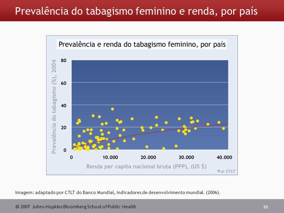 2007 Johns Hopkins Bloomberg School of Public Health 10 Prevalência do tabagismo feminino e renda, por país Imagem: adaptado por CTLT do Banco Mundial, indicadores de desenvolvimento mundial.