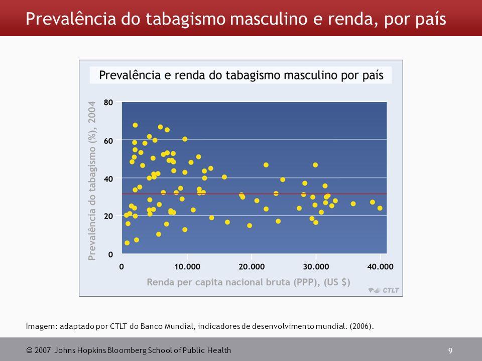 2007 Johns Hopkins Bloomberg School of Public Health 9 Prevalência do tabagismo masculino e renda, por país Imagem: adaptado por CTLT do Banco Mundial, indicadores de desenvolvimento mundial.