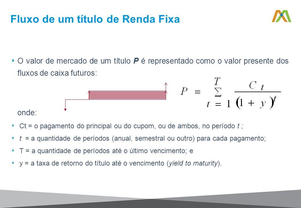 Fluxo de um título de Renda Fixa O valor de mercado de um título P é representado como o valor presente dos fluxos de caixa futuros: onde: Ct = o paga