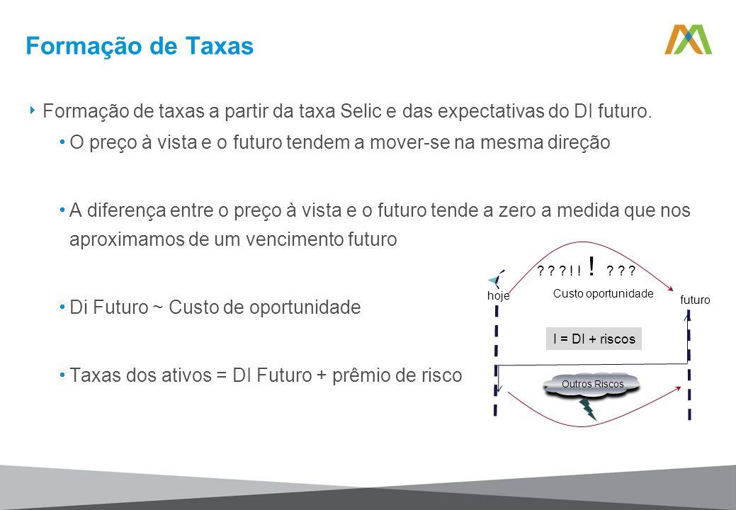 Formação de taxas a partir da taxa Selic e das expectativas do DI futuro. O preço à vista e o futuro tendem a mover-se na mesma direção A diferença en