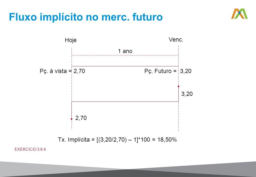 Fluxo implícito no merc. futuro Hoje Venc. 1 ano Pç. à vista = 2,70Pç. Futuro = 3,20 2,70 3,20 Tx. Implícita = [(3,20/2,70) – 1]*100 = 18,50% EXERCICI
