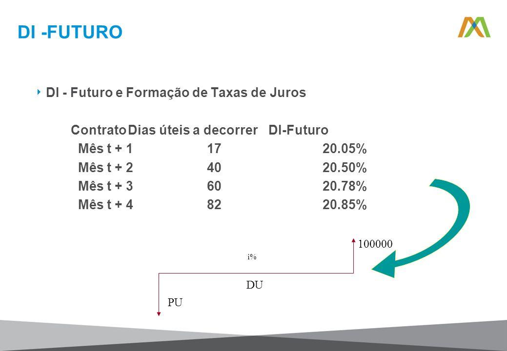 DI -FUTURO DI - Futuro e Formação de Taxas de Juros ContratoDias úteis a decorrerDI-Futuro Mês t + 1 17 20.05% Mês t + 2 40 20.50% Mês t + 3 60 20.78%
