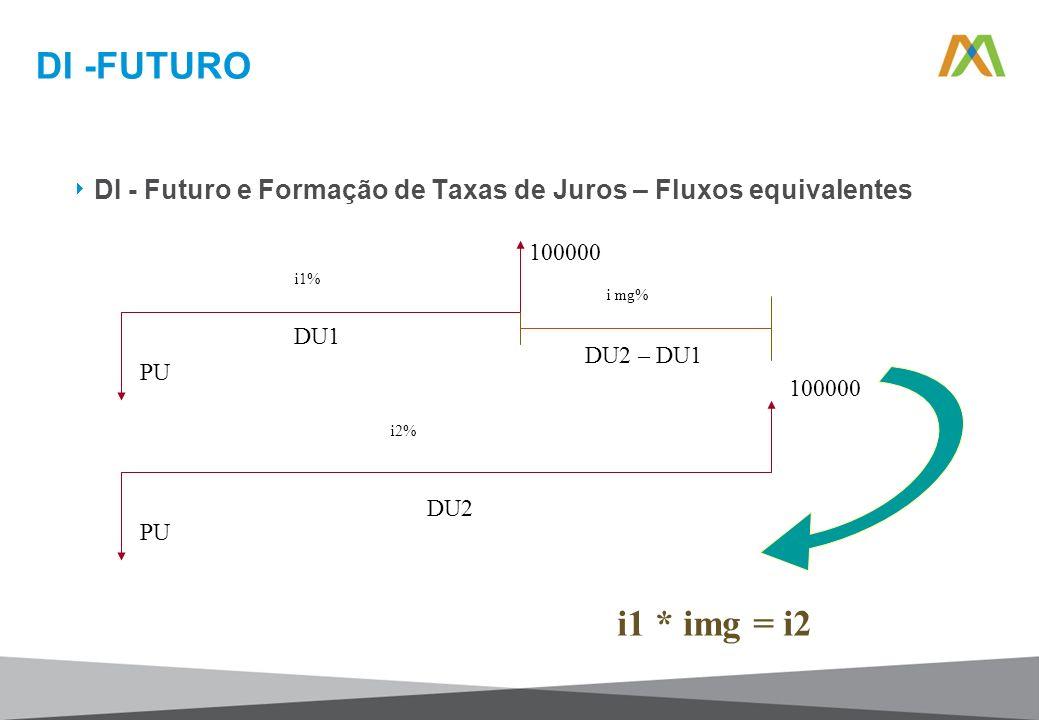 DI -FUTURO DI - Futuro e Formação de Taxas de Juros – Fluxos equivalentes 100000 PU i1% DU1 100000 PU i2% DU2 i mg% DU2 – DU1 i1 * img = i2