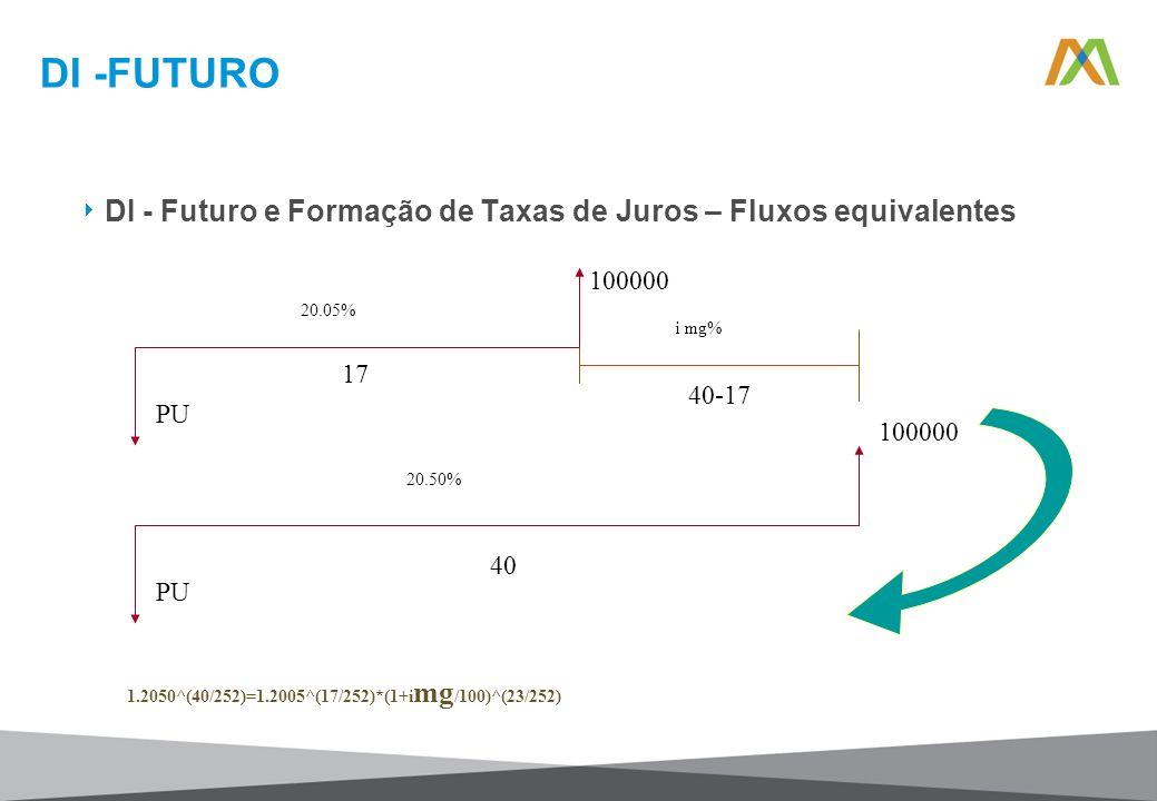 DI -FUTURO DI - Futuro e Formação de Taxas de Juros – Fluxos equivalentes 100000 PU 20.05% 17 100000 PU 20.50% 40 i mg% 40-17 1.2050^(40/252)=1.2005^(