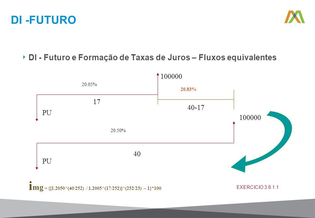DI -FUTURO DI - Futuro e Formação de Taxas de Juros – Fluxos equivalentes 100000 PU 20.05% 17 100000 PU 20.50% 40 20.83% 40-17 i mg = {[1.2050^(40/252