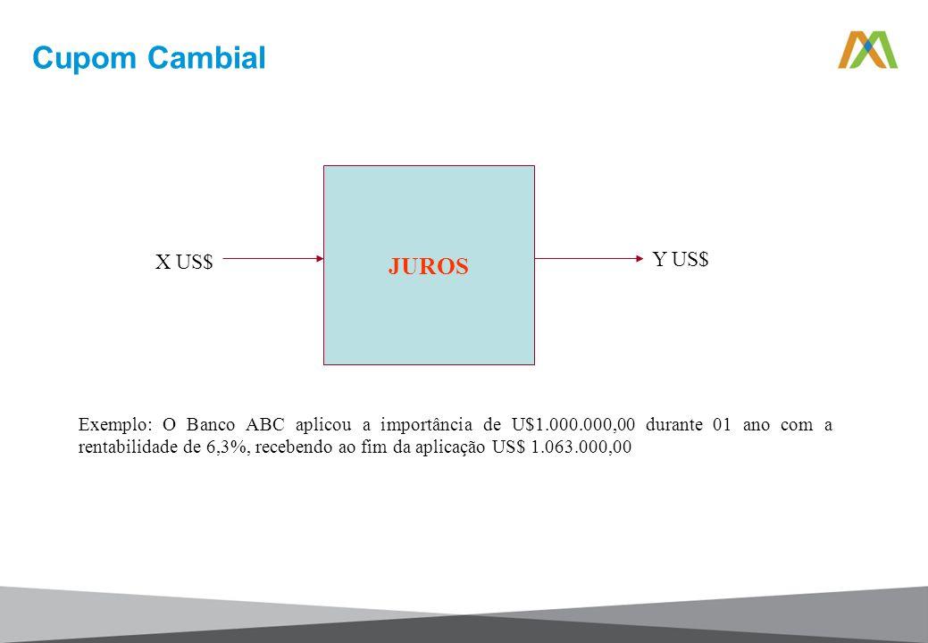 Cupom Cambial JUROS X US$ Y US$ Exemplo: O Banco ABC aplicou a importância de U$1.000.000,00 durante 01 ano com a rentabilidade de 6,3%, recebendo ao