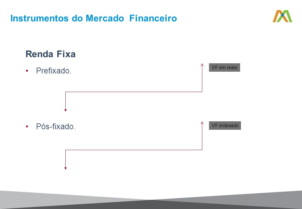 Renda Fixa Prefixado. Pós-fixado. VF em reais VF indexado Instrumentos do Mercado Financeiro