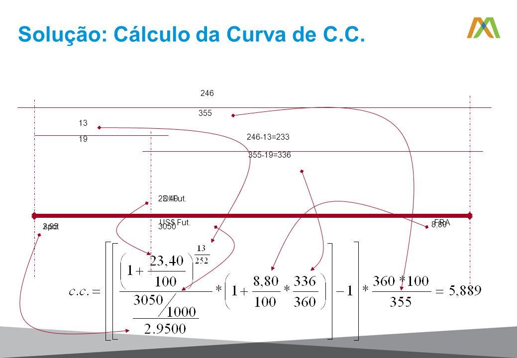 Solução: Cálculo da Curva de C.C. 246 355 13 19 246-13=233 355-19=336 spot FRAUS$ Fut. DI Fut. 2.95 23.40 3050 8,80