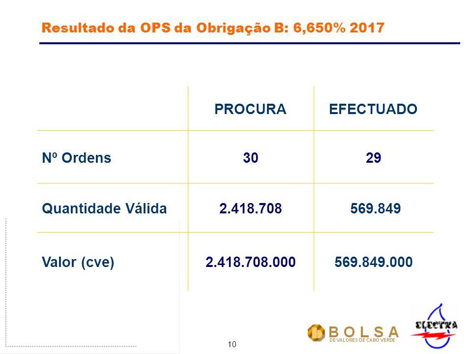 10 Resultado da OPS da Obrigação B: 6,650% 2017 PROCURAEFECTUADO Nº Ordens3029 Quantidade Válida2.418.708 569.849 Valor (cve)2.418.708.000569.849.000
