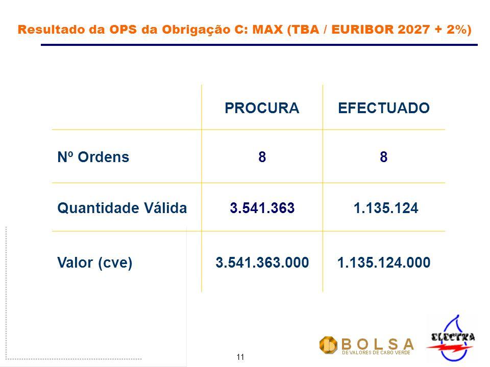 11 Resultado da OPS da Obrigação C: MAX (TBA / EURIBOR 2027 + 2%) PROCURAEFECTUADO Nº Ordens88 Quantidade Válida3.541.363 1.135.124 Valor (cve)3.541.363.0001.135.124.000