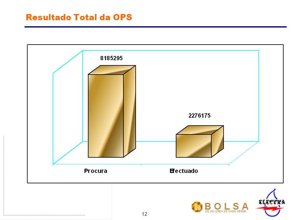 12 Resultado Total da OPS