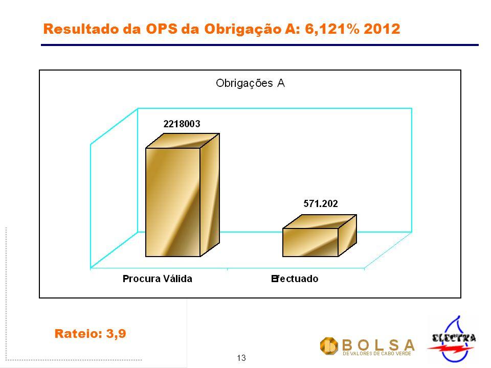 13 Resultado da OPS da Obrigação A: 6,121% 2012 Rateio: 3,9