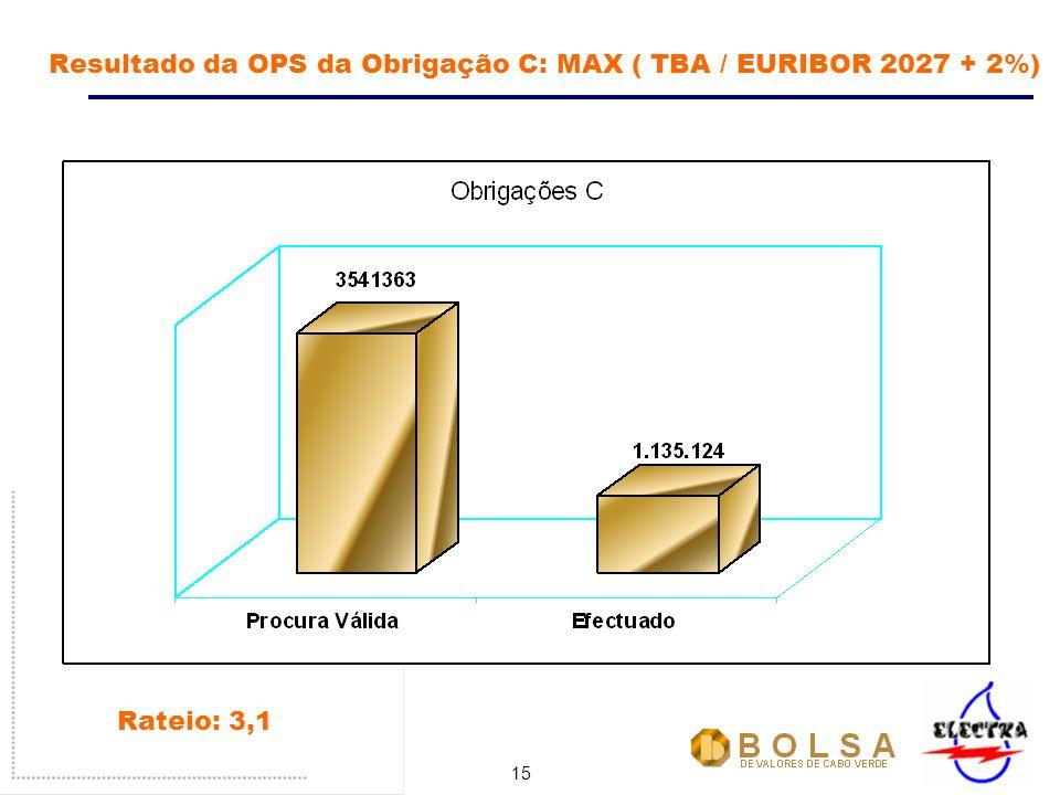 15 Resultado da OPS da Obrigação C: MAX ( TBA / EURIBOR 2027 + 2%) Rateio: 3,1
