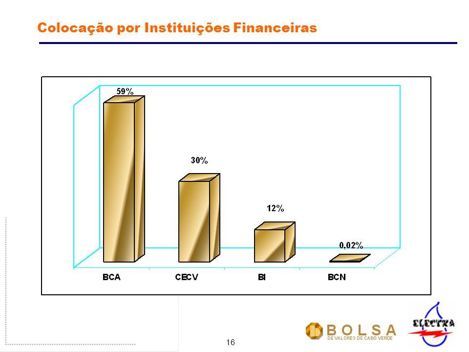 16 Colocação por Instituições Financeiras