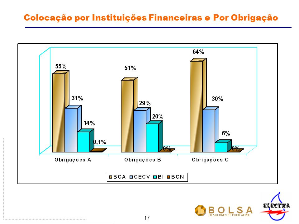 17 Colocação por Instituições Financeiras e Por Obrigação