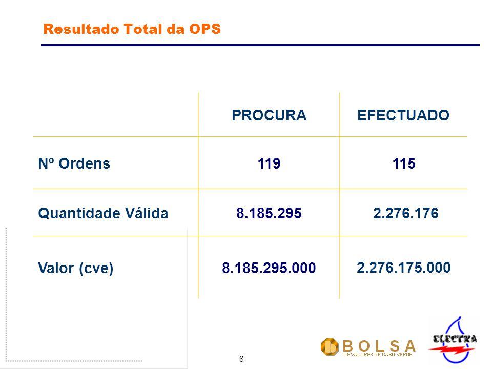 8 Resultado Total da OPS PROCURAEFECTUADO Nº Ordens119115 Quantidade Válida8.185.295 2.276.176 Valor (cve)8.185.295.0002.276.175.000