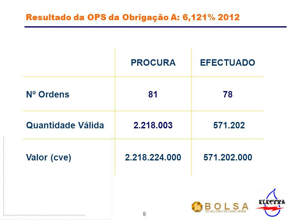 9 Resultado da OPS da Obrigação A: 6,121% 2012 PROCURAEFECTUADO Nº Ordens8178 Quantidade Válida2.218.003 571.202 Valor (cve)2.218.224.000571.202.000