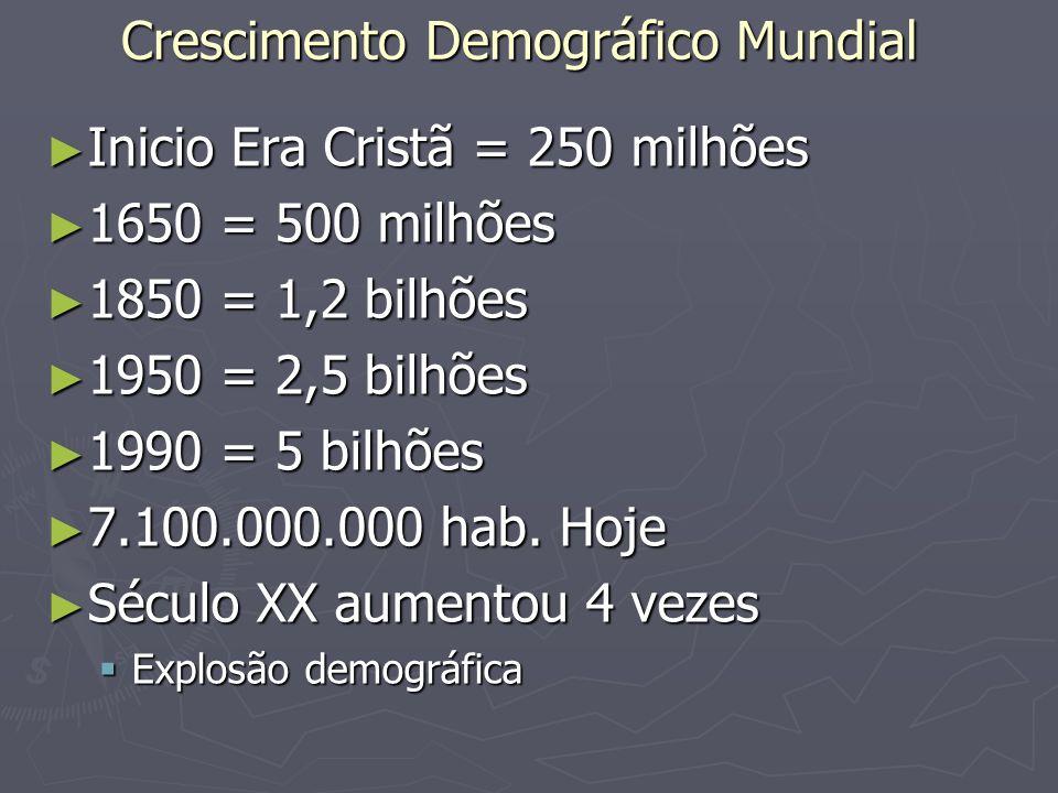 Crescimento Demográfico Mundial Inicio Era Cristã = 250 milhões Inicio Era Cristã = 250 milhões 1650 = 500 milhões 1650 = 500 milhões 1850 = 1,2 bilhõ