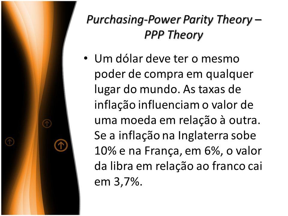Purchasing-Power Parity Theory – PPP Theory Um dólar deve ter o mesmo poder de compra em qualquer lugar do mundo. As taxas de inflação influenciam o v