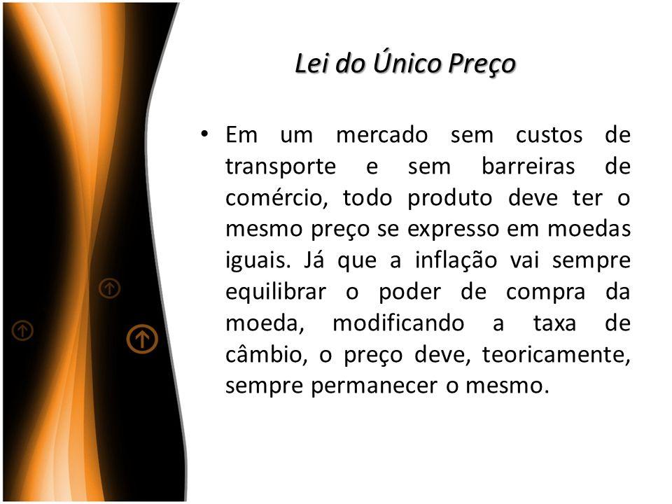 Lei do Único Preço Em um mercado sem custos de transporte e sem barreiras de comércio, todo produto deve ter o mesmo preço se expresso em moedas iguai