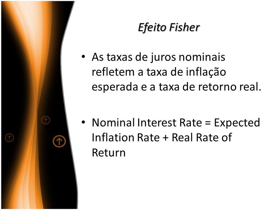 Efeito Fisher As taxas de juros nominais refletem a taxa de inflação esperada e a taxa de retorno real. Nominal Interest Rate = Expected Inflation Rat