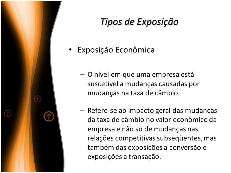 Tipos de Exposição Exposição Econômica – O nível em que uma empresa está suscetível a mudanças causadas por mudanças na taxa de câmbio. – Refere-se ao