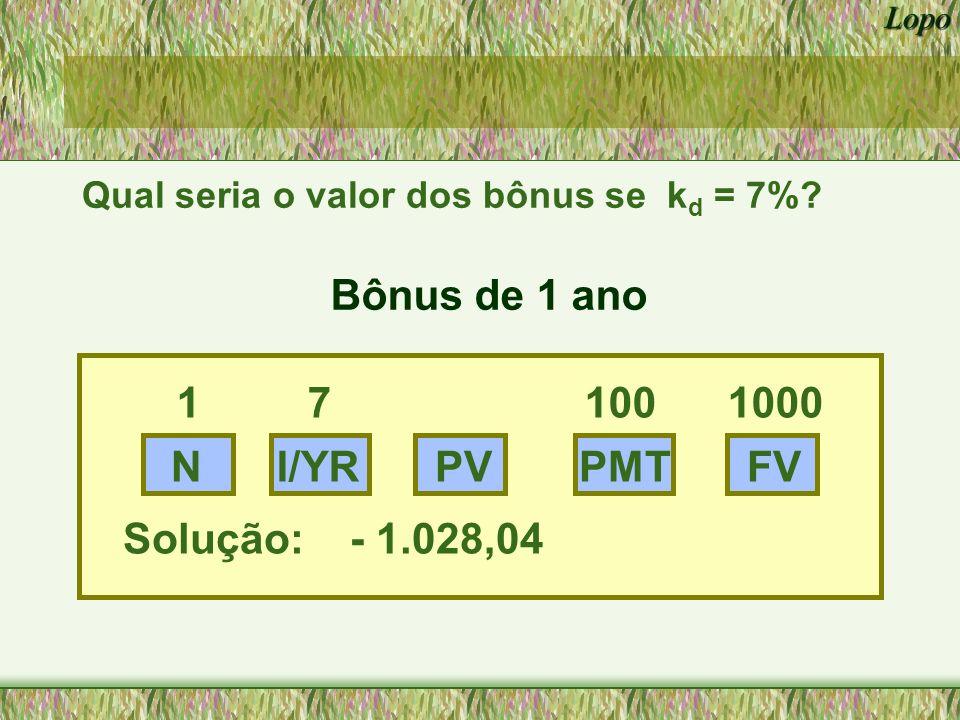 Lopo Bônus de 10 anos NPVFV 10 7 100 1000 Solução: - 1.210,71 I/YR PMT prêmio ou ágio Quando k d cai para um nível abaixo da taxa de coupon, os valores do bônus se elevam acima do valor par.