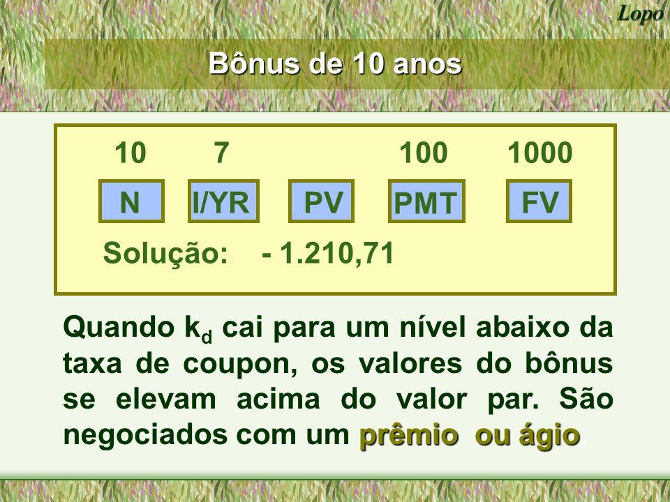 Lopo 1372 1211 1000 837 775 M k d = 10% k d = 7% k d = 13% 30 20 10 0 Períodos até o vencimento Valor de um bônus com coupon de 10% ao longo do tempo: