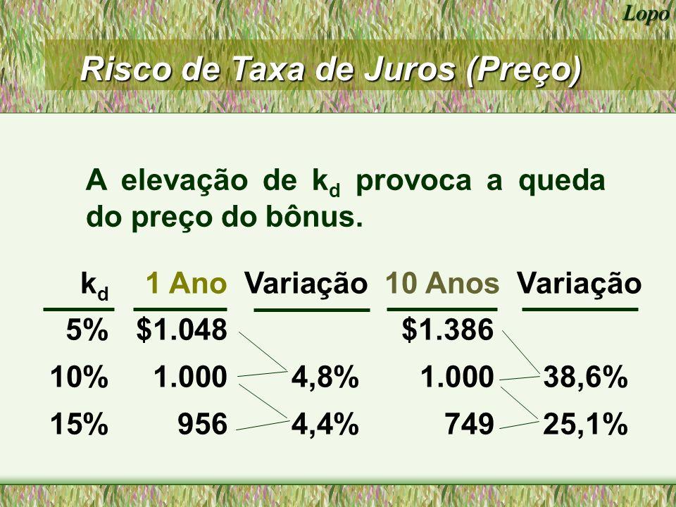 Lopo 1 ano 10 anos kdkd Valor do Bond 0 500 1000 1500 0%5%10%15%