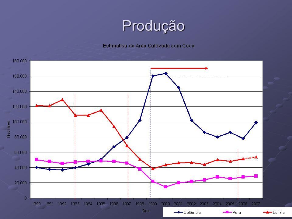 Produção S Lozada Plan Colombia Evo