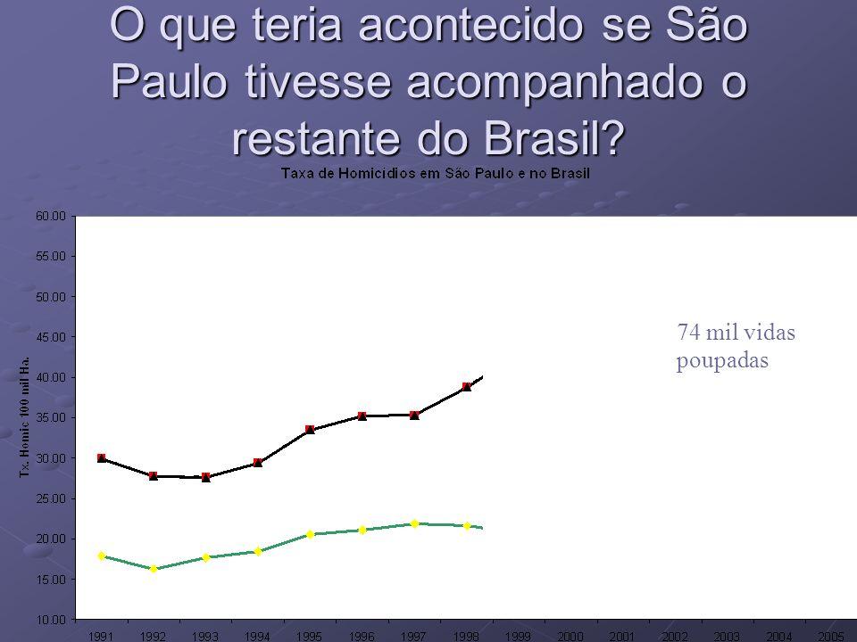 O que teria acontecido se São Paulo tivesse acompanhado o restante do Brasil.