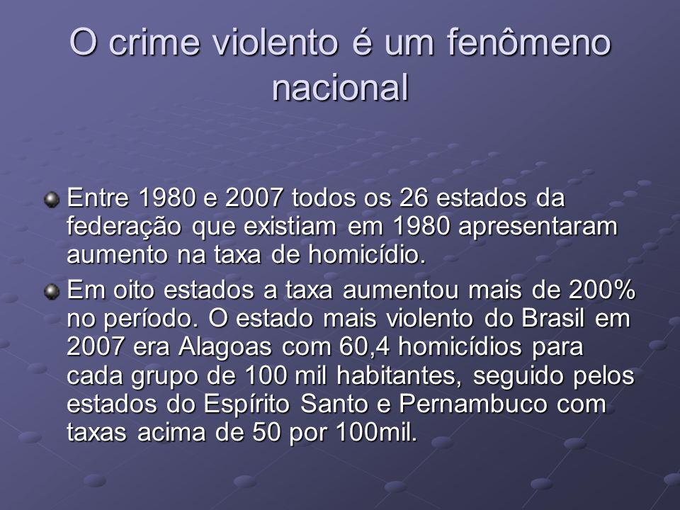 O crime violento é um fenômeno nacional Entre 1980 e 2007 todos os 26 estados da federação que existiam em 1980 apresentaram aumento na taxa de homicídio.