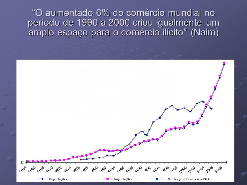 O aumentado 6% do comércio mundial no período de 1990 a 2000 criou igualmente um amplo espaço para o comércio ilícito (Naim) Mortes por Cocaína Export & Import Uma boa notícia