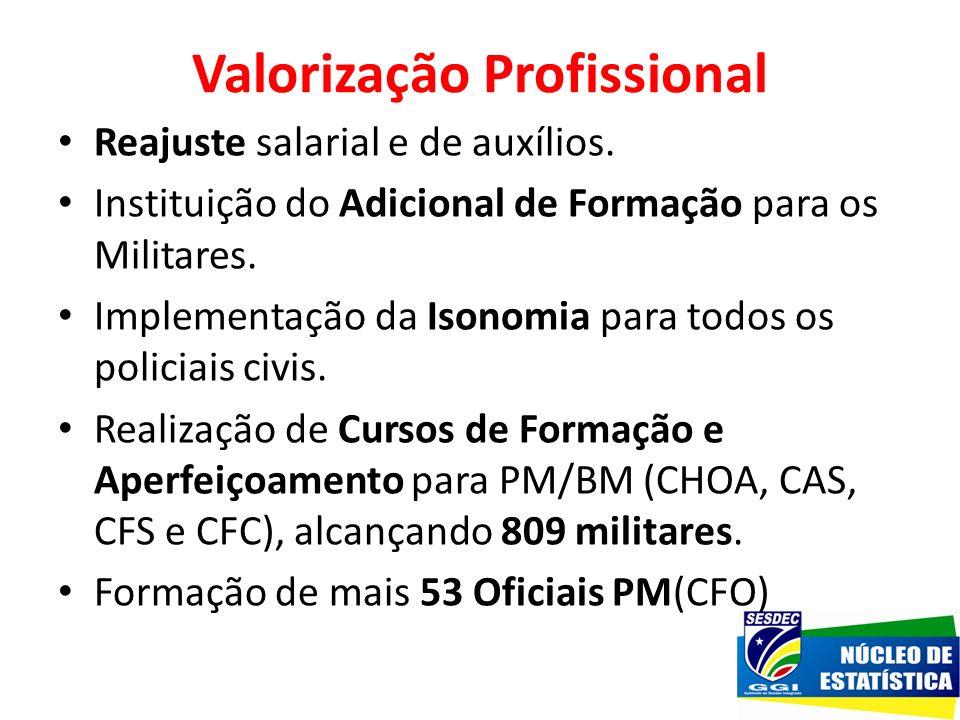 Valorização Profissional Reajuste salarial e de auxílios. Instituição do Adicional de Formação para os Militares. Implementação da Isonomia para todos