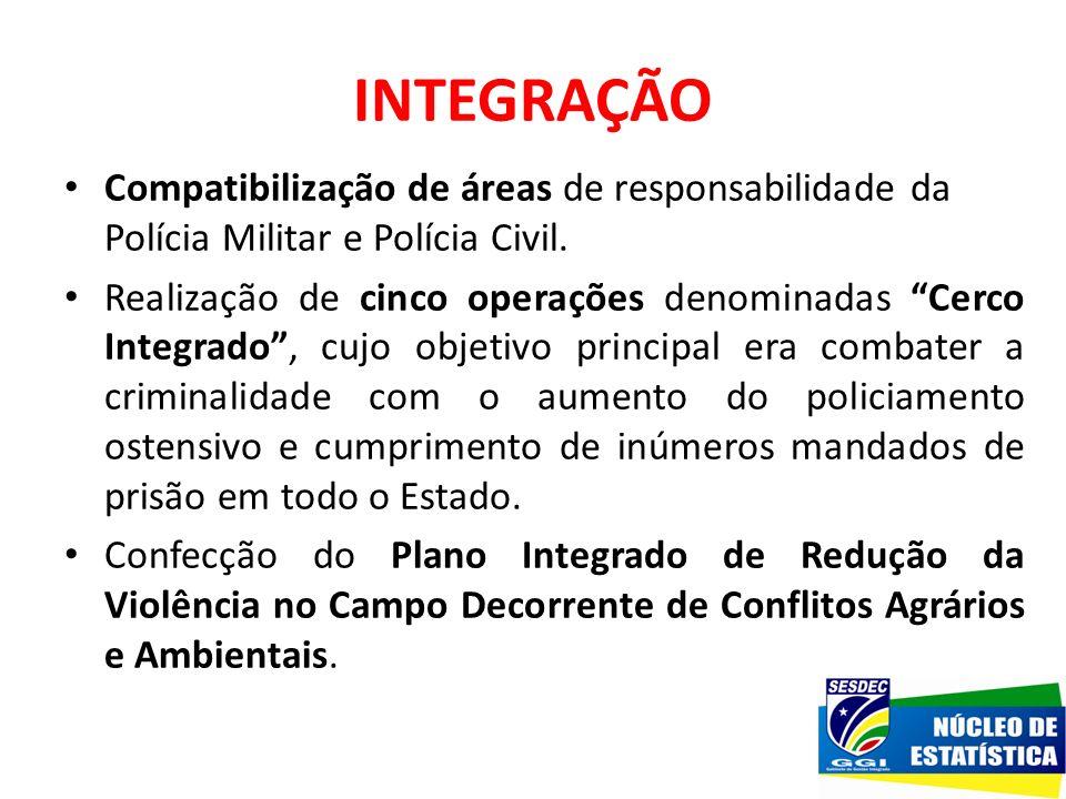 INTEGRAÇÃO Compatibilização de áreas de responsabilidade da Polícia Militar e Polícia Civil. Realização de cinco operações denominadas Cerco Integrado