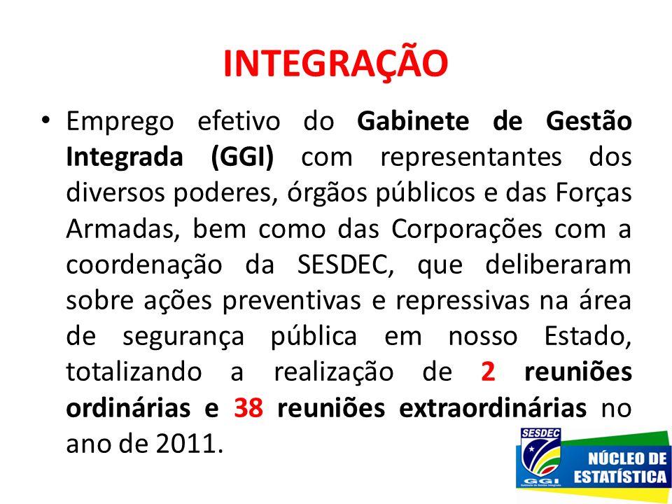 INTEGRAÇÃO Emprego efetivo do Gabinete de Gestão Integrada (GGI) com representantes dos diversos poderes, órgãos públicos e das Forças Armadas, bem co