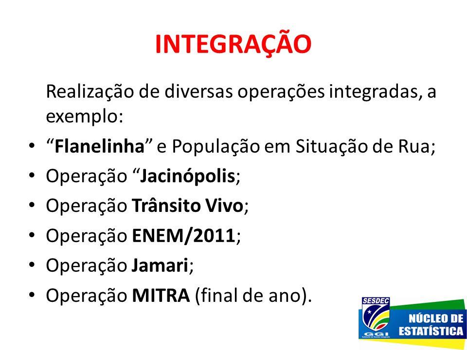 INTEGRAÇÃO Realização de diversas operações integradas, a exemplo: Flanelinha e População em Situação de Rua; Operação Jacinópolis; Operação Trânsito