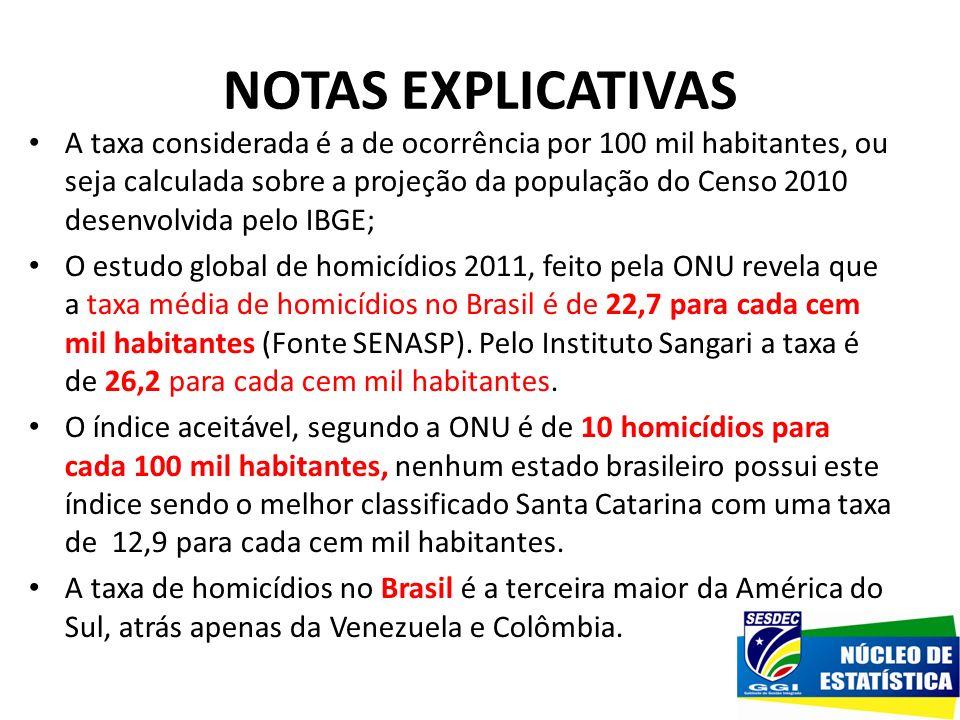 NOTAS EXPLICATIVAS A taxa considerada é a de ocorrência por 100 mil habitantes, ou seja calculada sobre a projeção da população do Censo 2010 desenvol