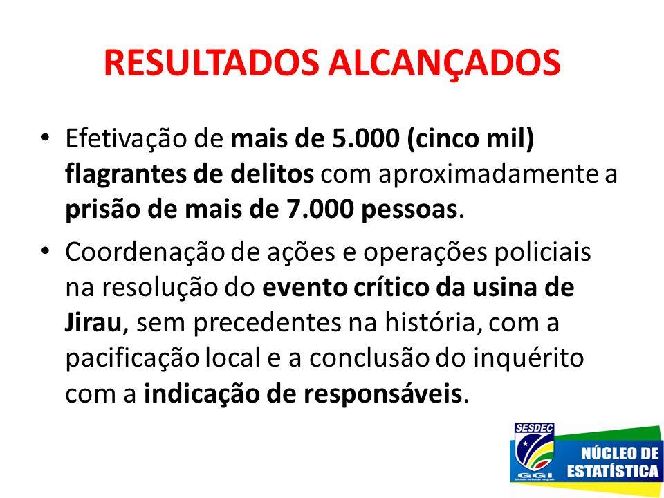 RESULTADOS ALCANÇADOS Efetivação de mais de 5.000 (cinco mil) flagrantes de delitos com aproximadamente a prisão de mais de 7.000 pessoas. Coordenação