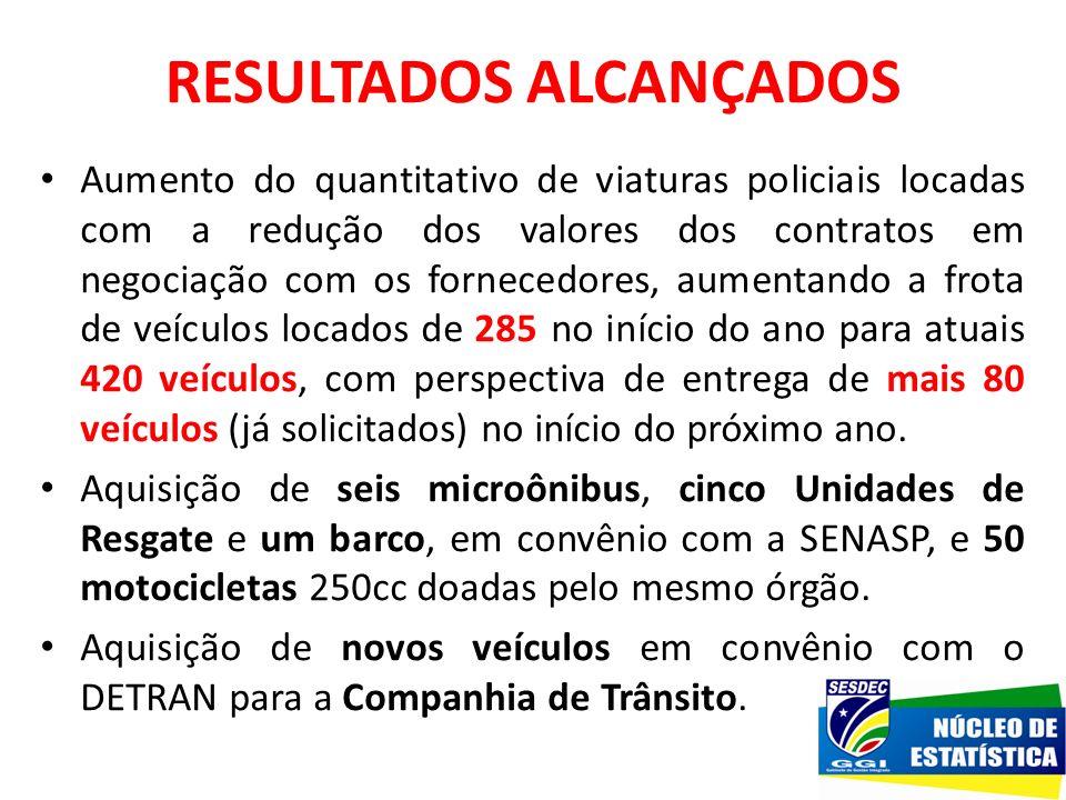 RESULTADOS ALCANÇADOS Aumento do quantitativo de viaturas policiais locadas com a redução dos valores dos contratos em negociação com os fornecedores,