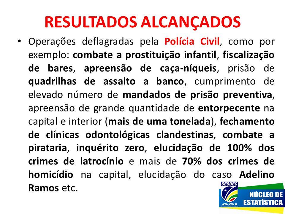 RESULTADOS ALCANÇADOS Operações deflagradas pela Polícia Civil, como por exemplo: combate a prostituição infantil, fiscalização de bares, apreensão de