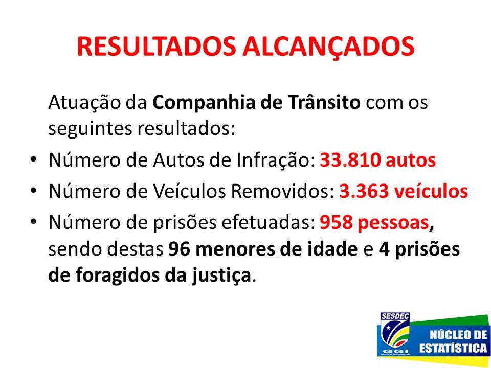 RESULTADOS ALCANÇADOS Atuação da Companhia de Trânsito com os seguintes resultados: Número de Autos de Infração: 33.810 autos Número de Veículos Remov