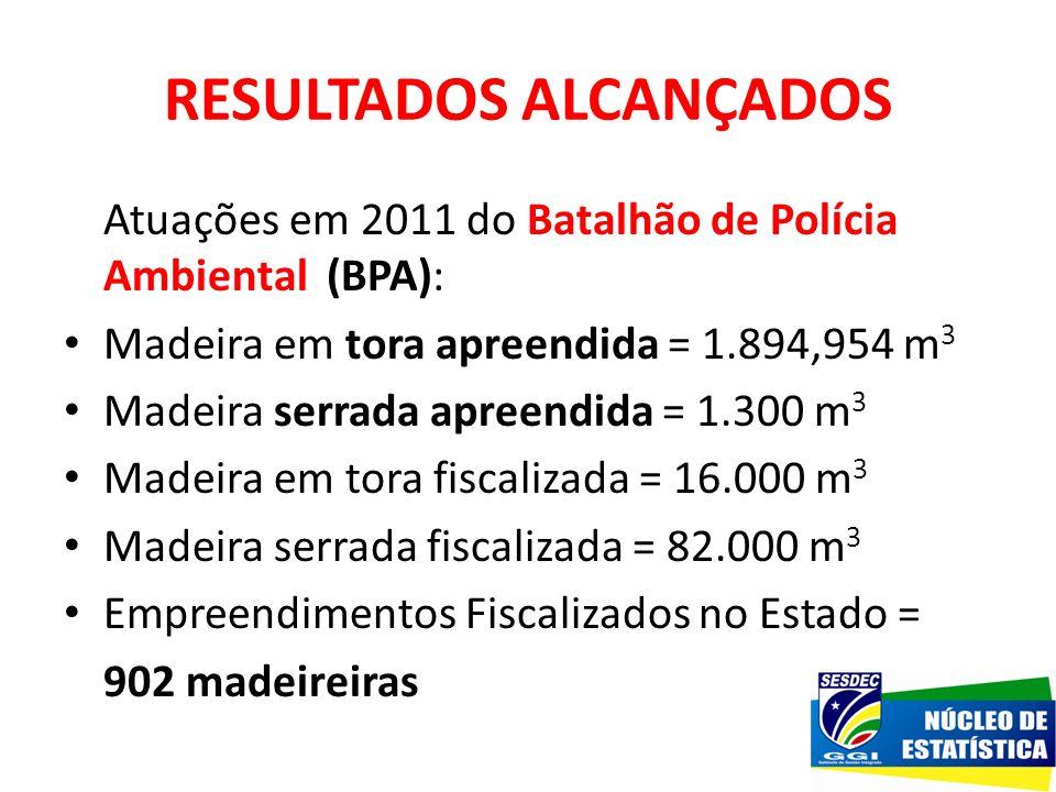 RESULTADOS ALCANÇADOS Atuações em 2011 do Batalhão de Polícia Ambiental (BPA): Madeira em tora apreendida = 1.894,954 m 3 Madeira serrada apreendida =