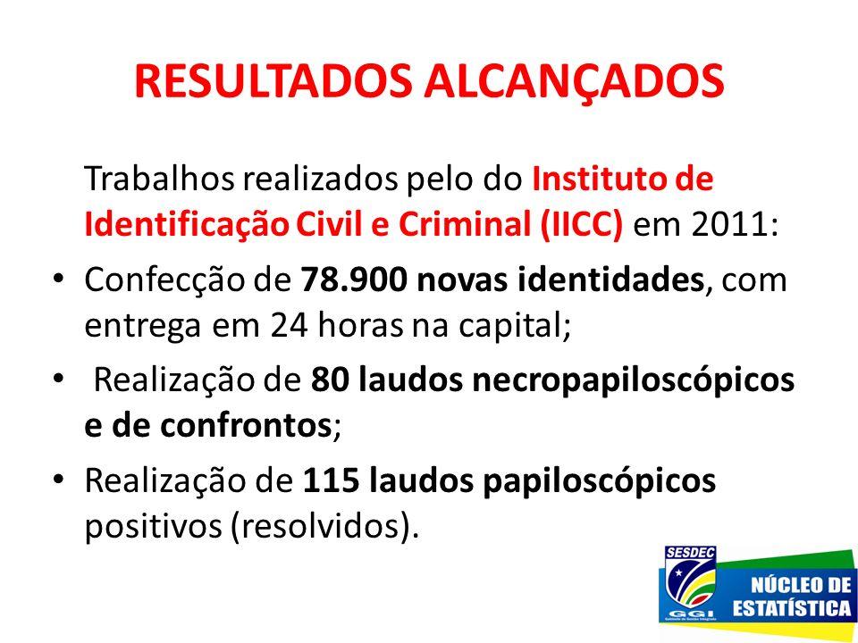 RESULTADOS ALCANÇADOS Trabalhos realizados pelo do Instituto de Identificação Civil e Criminal (IICC) em 2011: Confecção de 78.900 novas identidades,