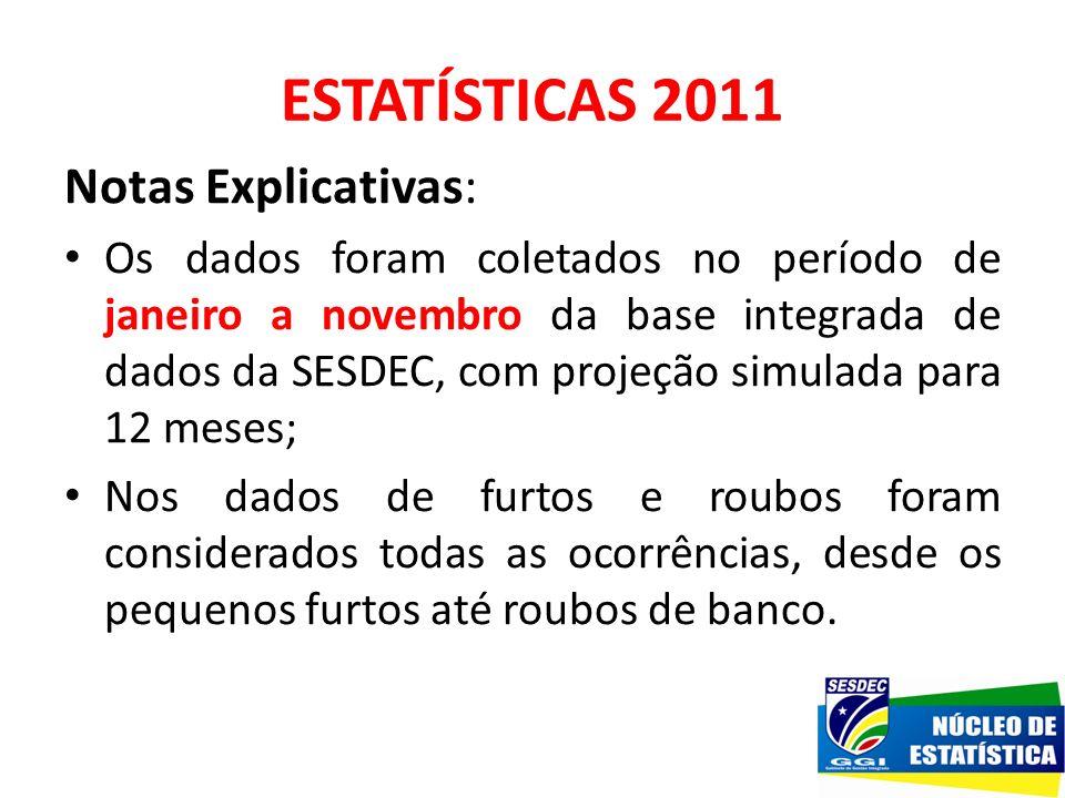 Notas Explicativas: Os dados foram coletados no período de janeiro a novembro da base integrada de dados da SESDEC, com projeção simulada para 12 mese