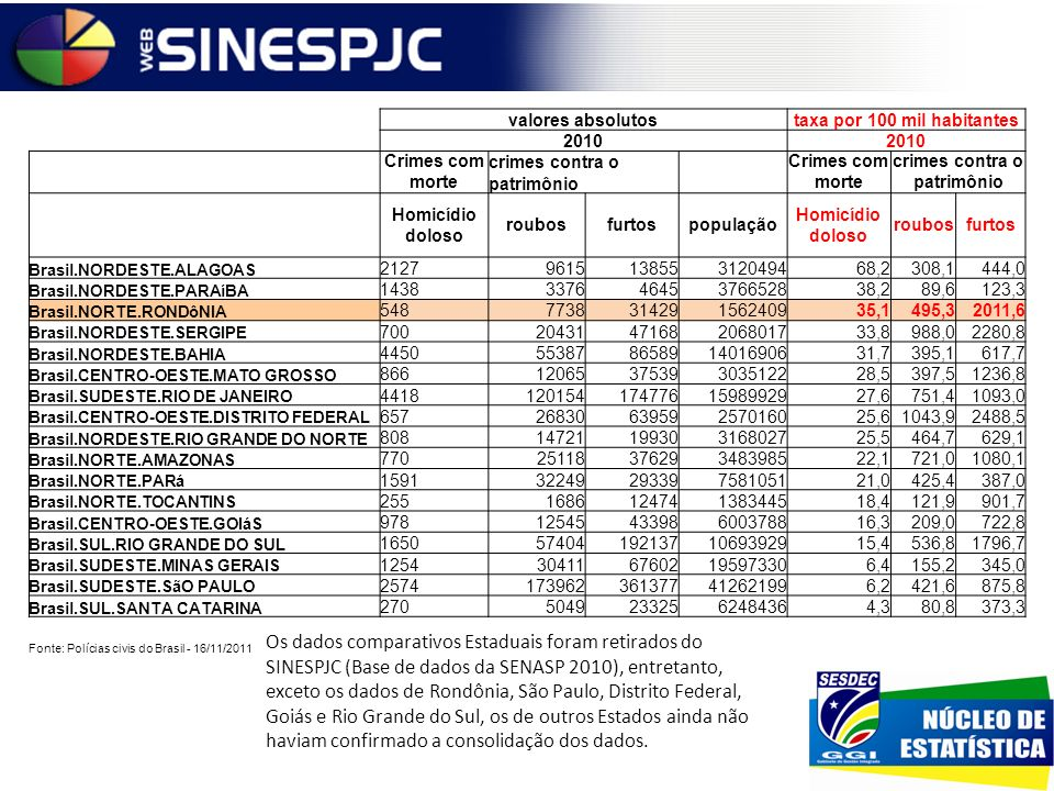 Os dados comparativos Estaduais foram retirados do SINESPJC (Base de dados da SENASP 2010), entretanto, exceto os dados de Rondônia, São Paulo, Distri