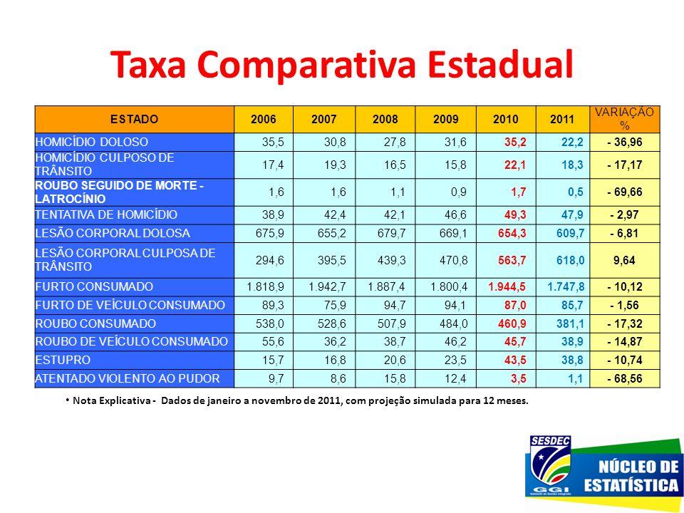 Taxa Comparativa Estadual Nota Explicativa - Dados de janeiro a novembro de 2011, com projeção simulada para 12 meses. ESTADO200620072008200920102011