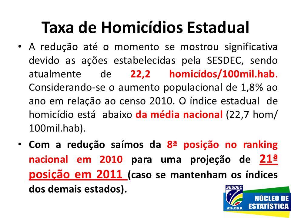 A redução até o momento se mostrou significativa devido as ações estabelecidas pela SESDEC, sendo atualmente de 22,2 homicídos/100mil.hab. Considerand